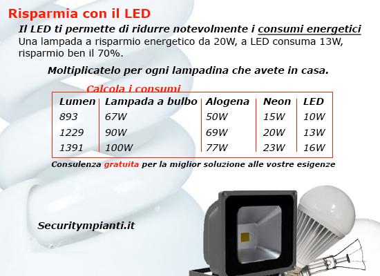 led-risparmio