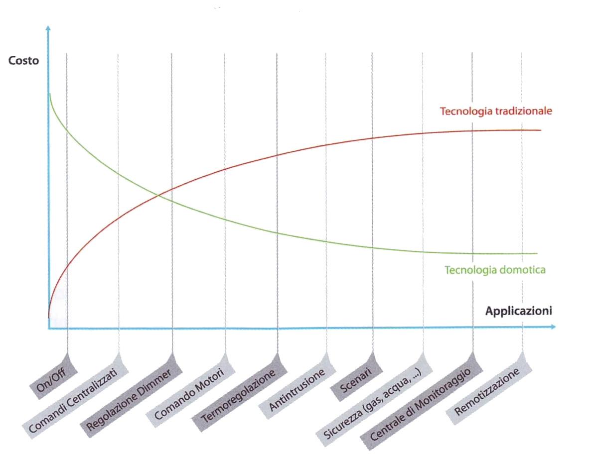 grafico costi domotica-mod